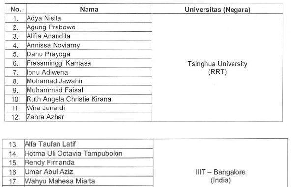 Daftar penerima Beasiswa S2 Luar Negeri Kementerian Komunikasi dan Informatika Tahun 2019 di RRT dan India