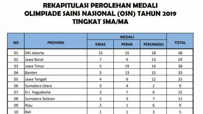 Hasil OSN SMA/MA 2019