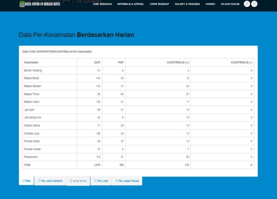Data terupdate pasien Corona di Kota Bekasi seperti terpublikasi di situs resmi corona.bekasikota.go.id
