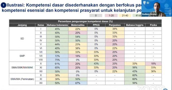 Contoh persentase pengurangan kompetisi dasar di kurikulum darurat Contoh persentase pengurangan kompetisi dasar di kurikulum darurat