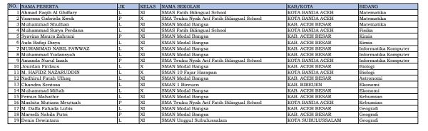 19 siswa dari Aceh dinyatakan lolos KSN-P dan akan mewakili DKI Jakarta di KSN jenjang SMA di Bangka Belitung