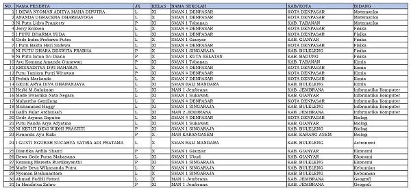 31 siswa dari Bali dinyatakan lolos KSN-P dan akan mewakili Bali di KSN jenjang SMA di Bangka Belitung
