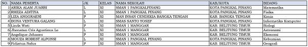 9 siswa dari Bangka Belitung dinyatakan lolos KSN-P dan akan mewakili tuan rumah di KSN jenjang SMA