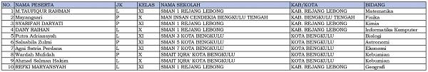 10 siswa dari Bengkulu dinyatakan lolos KSN-P dan akan mewakili Sumatera Selatan di KSN jenjang SMA di Bangka Belitung