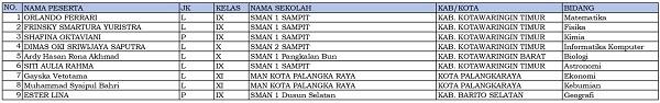 9 siswa dari Kalimantan Tengah dinyatakan lolos KSN-P dan akan mewakili Kalimantan Tengah di KSN jenjang SMA di Bangka Belitung