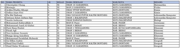 17 siswa dari Kalimantan Timur dinyatakan lolos KSN-P dan akan mewakili Kalimantan Timur di KSN jenjang SMA di Bangka Belitung