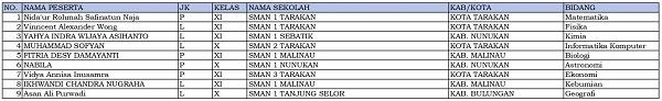 9 siswa dari Kalimantan Utara dinyatakan lolos KSN-P dan akan mewakili Kalimantan Utara di KSN jenjang SMA di Bangka Belitung