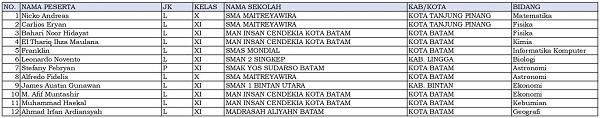 12 siswa dari Kepulauan Riau dinyatakan lolos KSN-P dan akan mewakili Kepulauan Riau di KSN jenjang SMA di Bangka Belitung