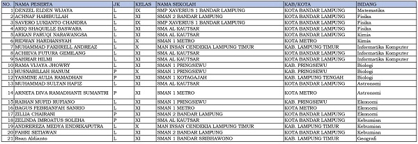 21 siswa dari Lampung dinyatakan lolos KSN-P dan akan mewakili Lampung di KSN jenjang SMA di Bangka Belitung