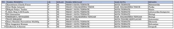 10 siswa dari Maluku Utara dinyatakan lolos KSN-P dan akan mewakili Maluku Utara di KSN jenjang SMA di Bangka Belitung