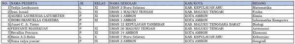 9 siswa dari Maluku dinyatakan lolos KSN-P dan akan mewakili Maluku di KSN jenjang SMA di Bangka Belitung