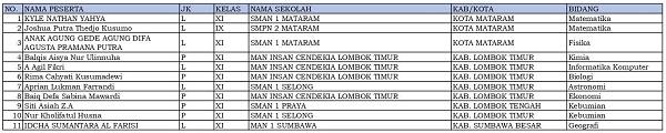 11 siswa dari NTB dinyatakan lolos KSN-P dan akan mewakili NTB di KSN jenjang SMA di Bangka Belitung