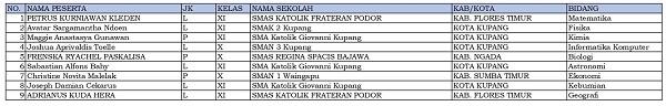 9 siswa dari NTT dinyatakan lolos KSN-P dan akan mewakili NTT di KSN jenjang SMA di Bangka Belitung (