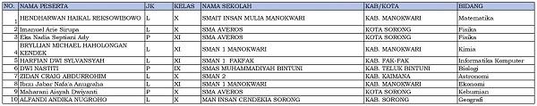 10 siswa dari Papua Barat dinyatakan lolos KSN-P dan akan mewakili Papua Barat di KSN jenjang SMA di Bangka Belitung