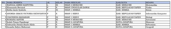 9 siswa dari Papua dinyatakan lolos KSN-P dan akan mewakili Papua di KSN jenjang SMA di Bangka Belitung