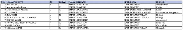 10 siswa dari Sulawesi Barat dinyatakan lolos KSN-P dan akan mewakili Sulawesi Barat di KSN jenjang SMA di Bangka Belitung