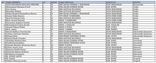 26 siswa dari Sulawesi Selatan dinyatakan lolos KSN-P dan akan mewakili Sulawesi Selatan di KSN jenjang SMA di Bangka Belitung