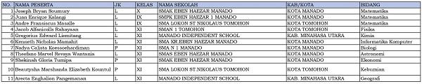 11 siswa dari Sulawesi Utara dinyatakan lolos KSN-P dan akan mewakili Sulawesi Utara di KSN jenjang SMA di Bangka Belitung