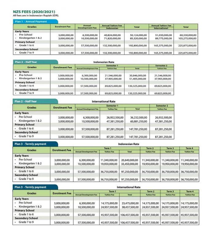 Biaya Sekolah di NZS