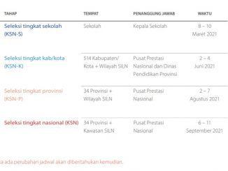 Jadwal Resmi KSN SMA MA 2021